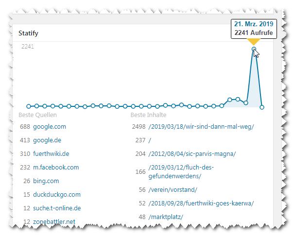 Screenshot Statify-Statistik der letzten 30 Tage